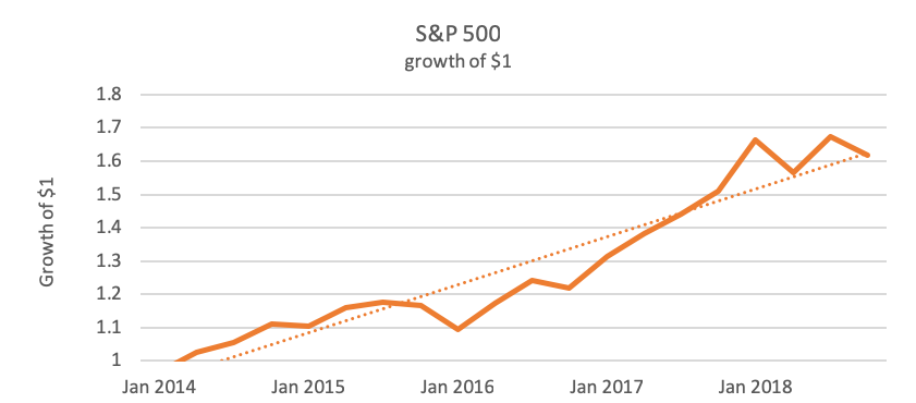 growth of S&P
